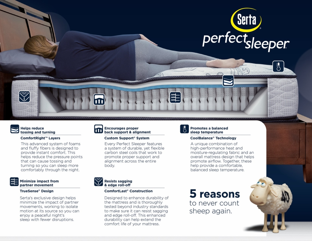 All support coils in the Serta Perfect Sleeper are surrounded by BestEdge®  Foam Encasement - which provides an edge-to-edge sleep surface to prevent  ...
